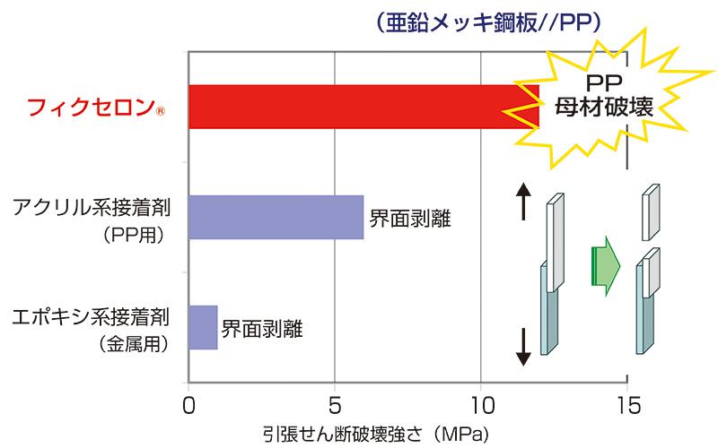 接着剤との接着強さ比較